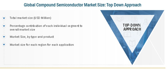 Compound Semiconductor Market Top Down Approach