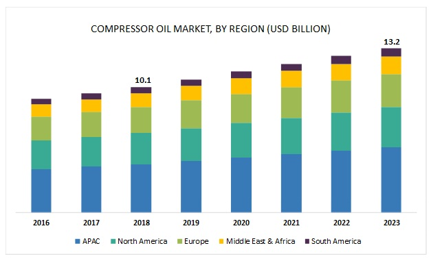 Compressor Oil Market