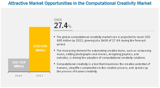 Computational Creativity Market