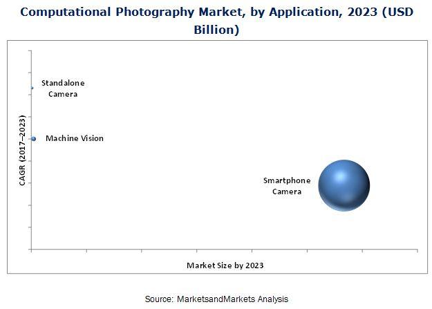 Computational Photography Market