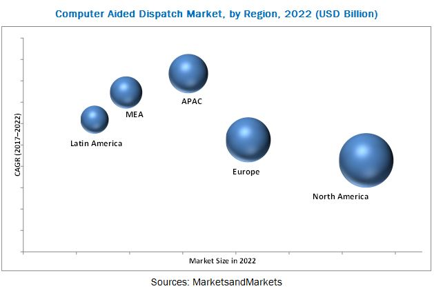 Computer Aided Dispatch Market