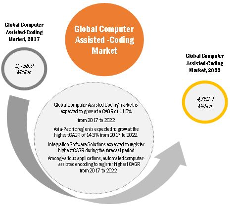 636c21d5e0b6 Computer Assisted Coding Market by Software   Application - Global ...