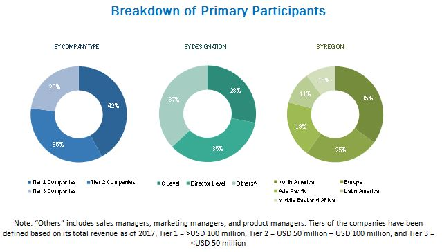 Computer Assisted Coding Market-Breakdown of Primary Participants