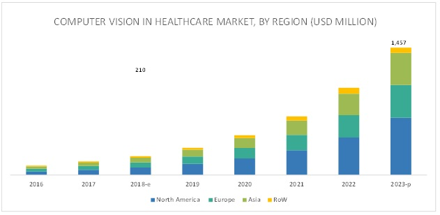 Computer Vision in Healthcare Market