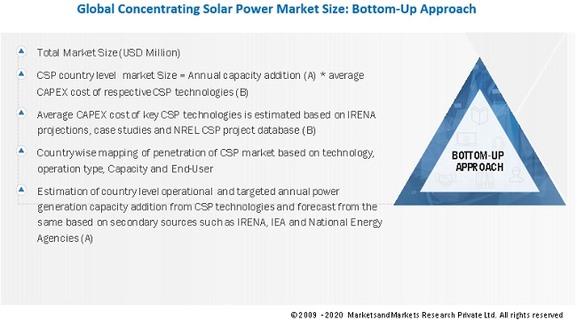 Concentrating Solar Power Market Bottom-Up Approach