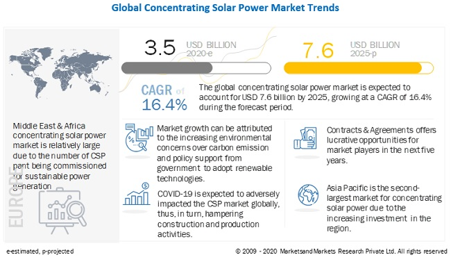 Concentrating Solar Power Market