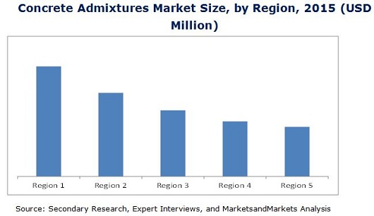 Concrete Admixtures Market