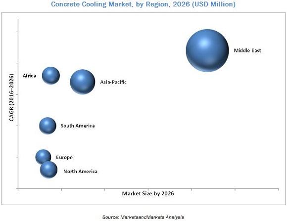 Concrete Cooling Market