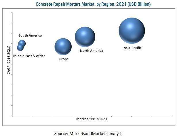 Concrete Repair Mortars Market