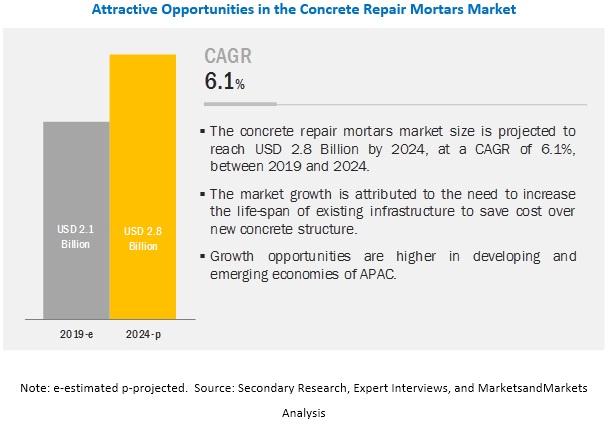 Concrete Repair Mortars Market
