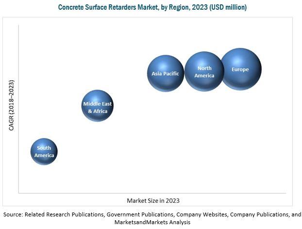 Concrete Surface Retarders Market