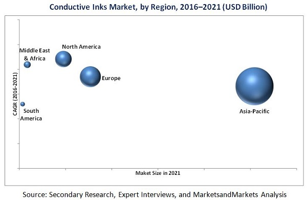 Conductive Ink Market