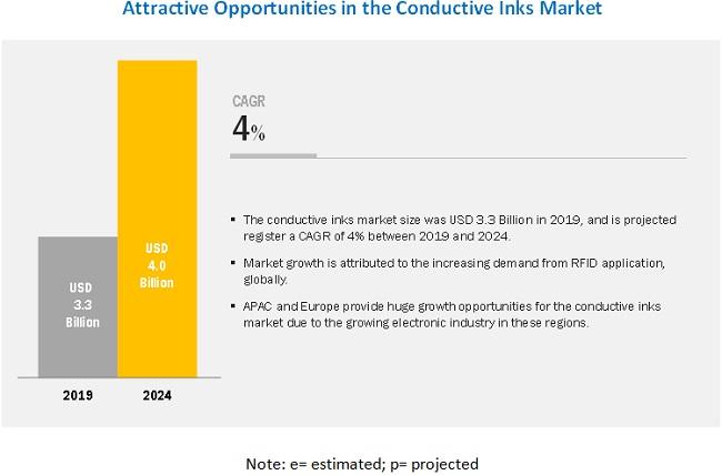 Conductive Inks Market Analysis | Recent Market Developments