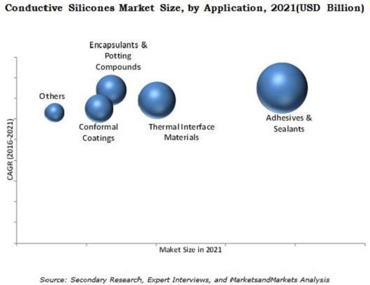 Conductive Silicones Market