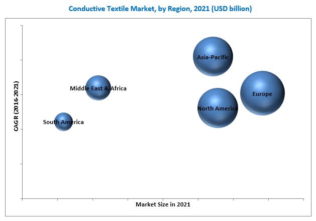 Conductive Textiles Market