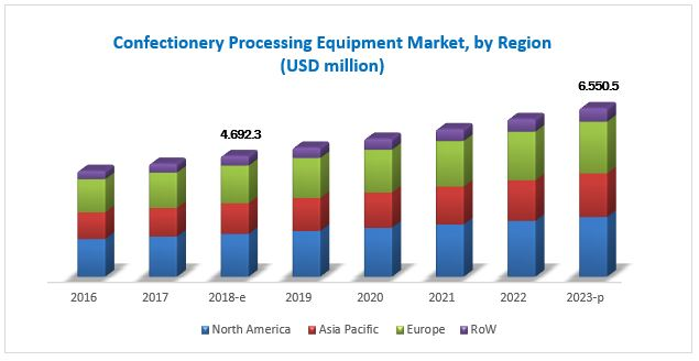 Confectionery Processing Equipment Market