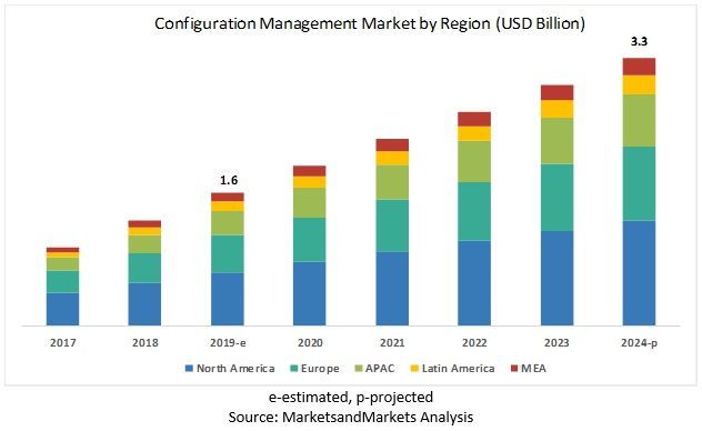 Configuration Management Market