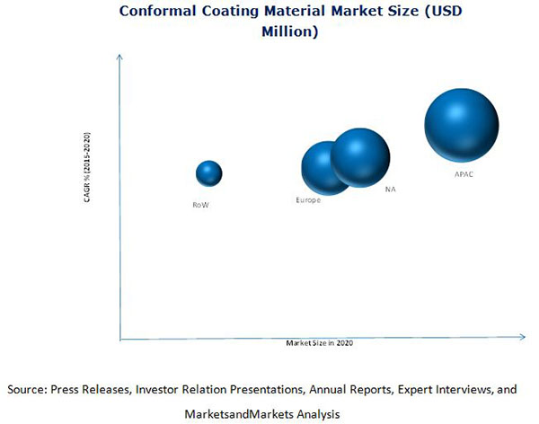 Conformal Coating Market