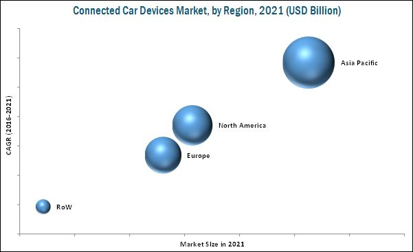 Connected Car Devices Market