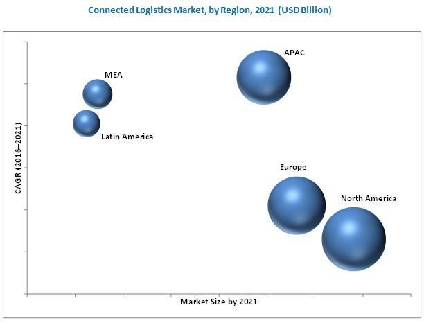 Connected Logistics Market