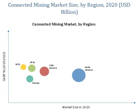 Connected Mining Market