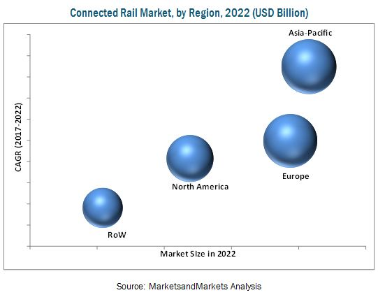 Connected Rail Market by Service & Region - Global Forecast 2022