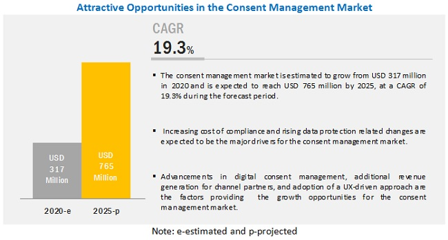 Consent Management Market-Attractive Opportunities