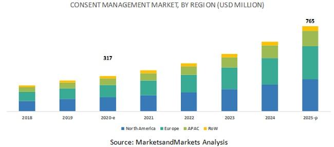 Consent Management Market- Region