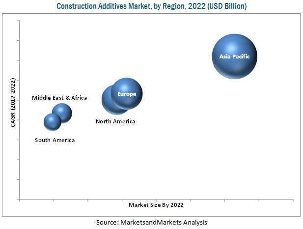 Construction Additives Market by Type & Region - Global
