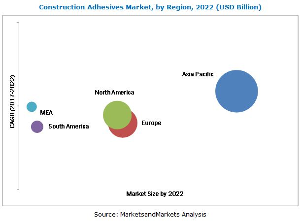 Construction Adhesive Market