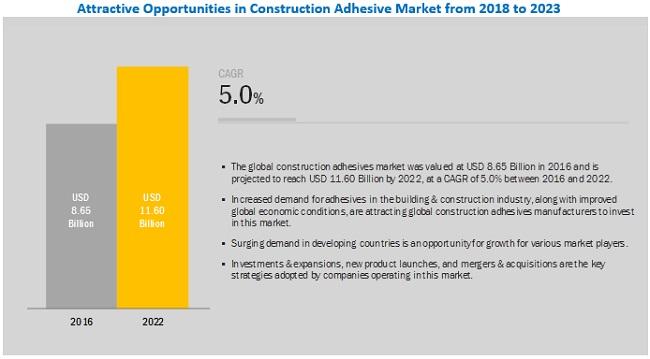 Construction Adhesive Market