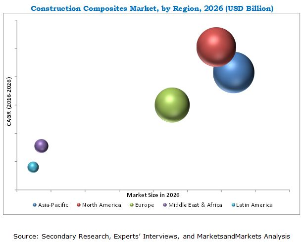 Construction Composites Market