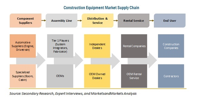 Construction Equipment Market Supply Chain