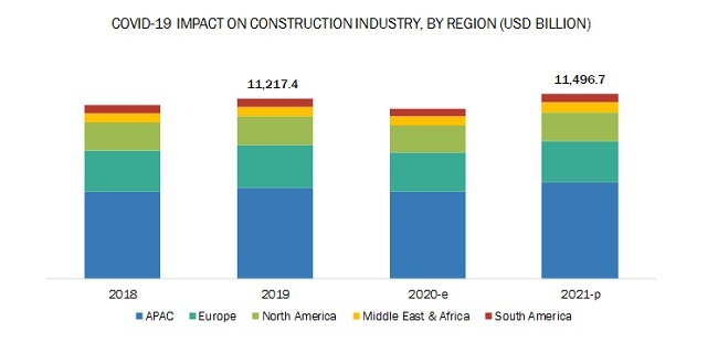 Construction Industry By Region