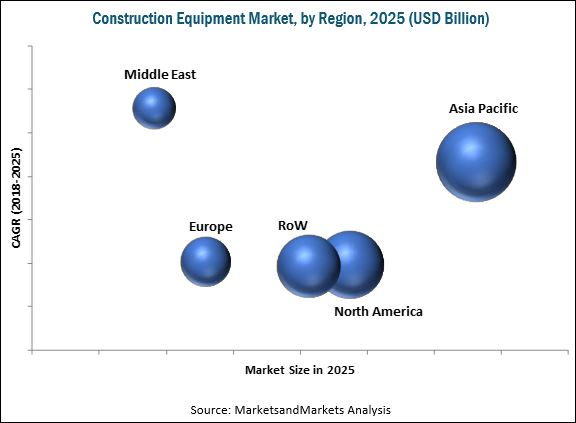 Construction Equipment Market Size, Share, Forecast Report 2025