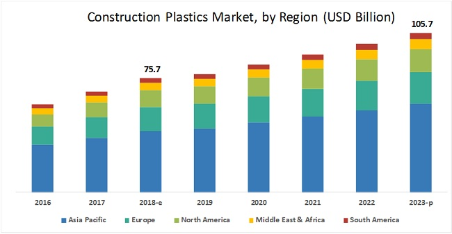 Construction Plastics Market