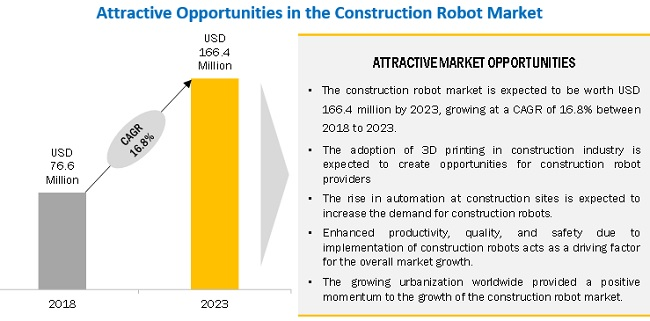 Construction Robot Market
