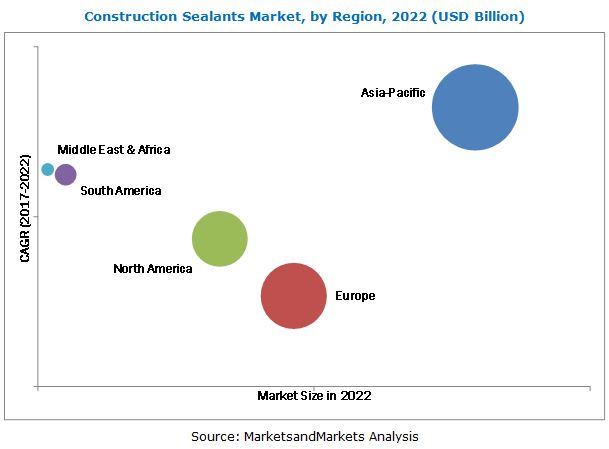 Construction Sealants Market