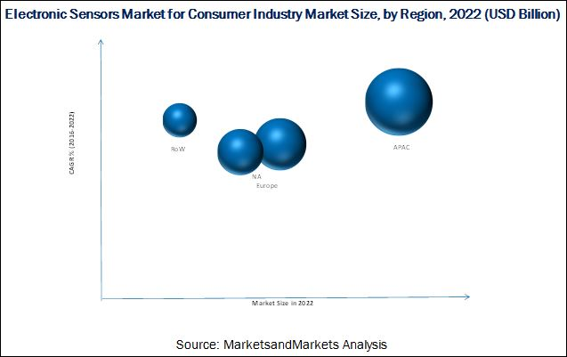 Electronic Sensors Market For Consumer Industry