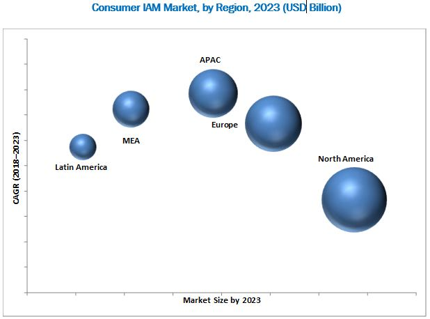 Consumer IAM Market