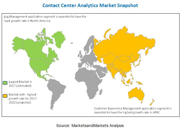 Contact Center Analytics Market