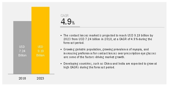 Attractive Opportunities in the Contact Lenses Market