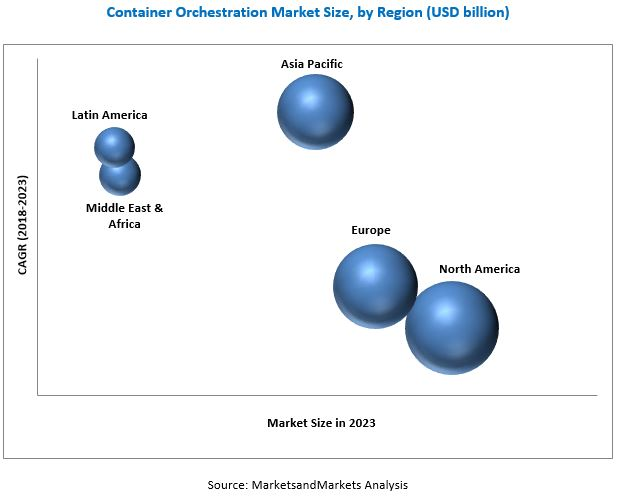 Container Orchestration Market