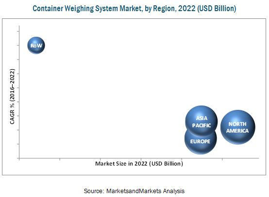 Container Weighing Systems Market
