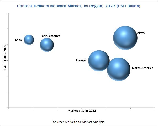 content delivery network market by type  u0026 region