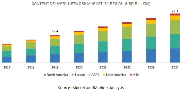 Content Delivery Network (CDN) Market