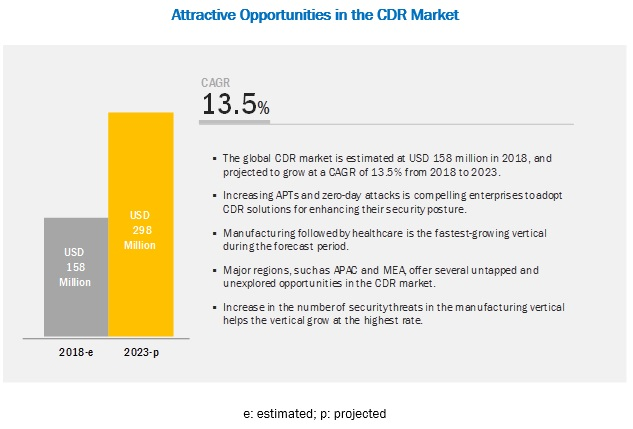 Content Disarm and Reconstruction (CDR) Market