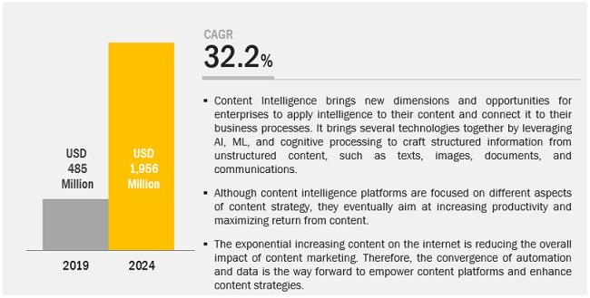 Content Intelligence Market