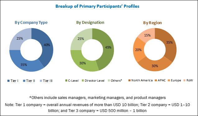 Content Marketing Software Market