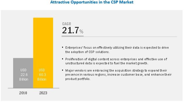 Content Services Platforms Market